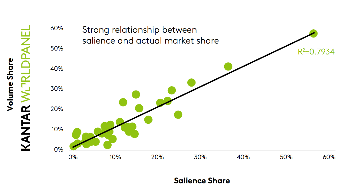 Brand salience drives share growth